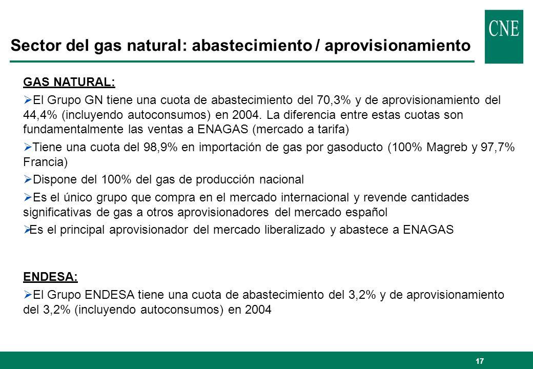 18 Sector del gas natural: abastecimiento / aprovisionamiento Estructura de la actividad de abastecimiento tras la operación (sin desinversiones): El nuevo grupo dispondría de una cuota de abastecimiento del 73,5% y de una cuota de aprovisionamiento del 47,6% (incluyendo autoconsumos) Mantendría la situación de dominio de GAS NATURAL Incorporaría participación del 12% en MEDGAZ El HHI pasaría de 5.649 a 6.000