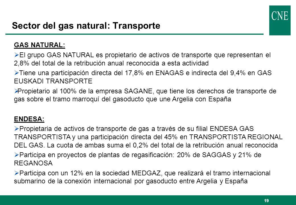 20 Sector del gas natural: Transporte Estructura de la actividad de transporte tras la operación (sin desinversiones): Sería propietaria de activos de transporte que representarían el 19% del total de la retribución anual reconocida Plantas de regasificación: 20% de SAGGAS y 21% de REGANOSA Posición de control en gasoductos de transporte internacional España-Argelia: 100% SAGANE y 12% MEDGAZ