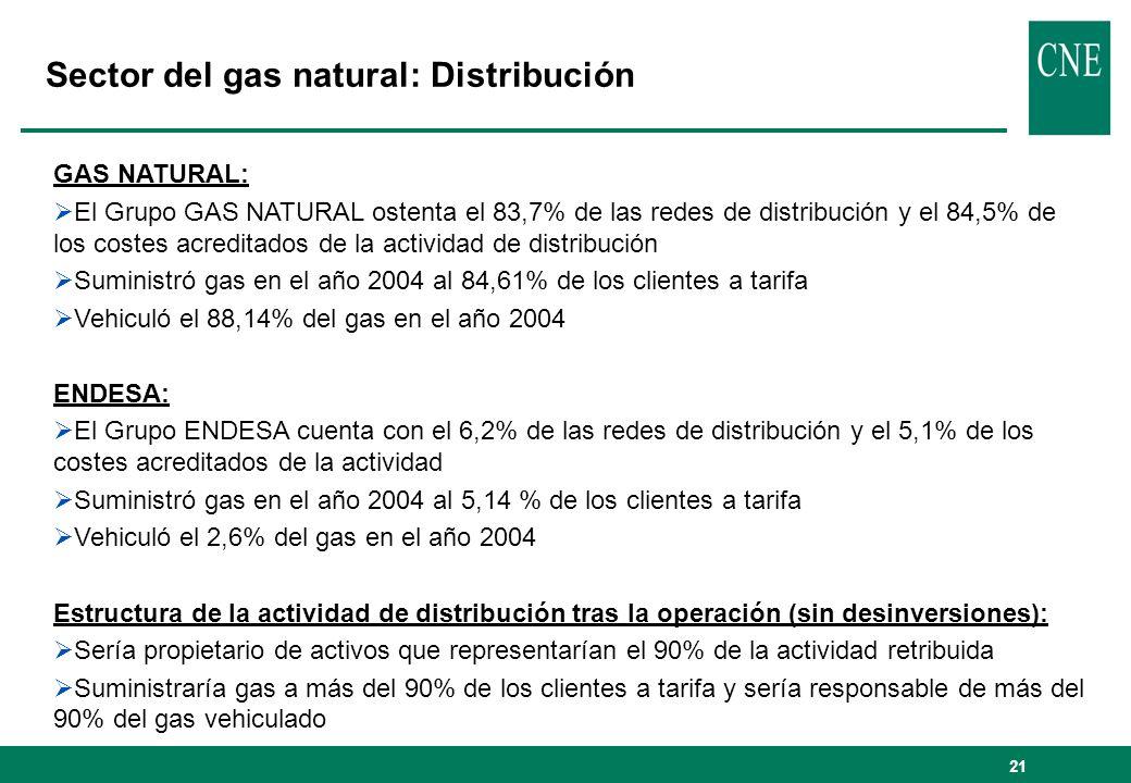 22 Sector del gas natural: mercado de suministro Cuotas de mercado sobre ventas de energía en los mercados liberalizado, regulado y total en 2004 Cuotas de mercado sobre número de clientes en los mercados liberalizado, regulado y total en 2004 Cuotas de mercado liberalizado por tipos de clientes en 2004 Grupos empresariales % / ventas grupos 1 y 2 S.
