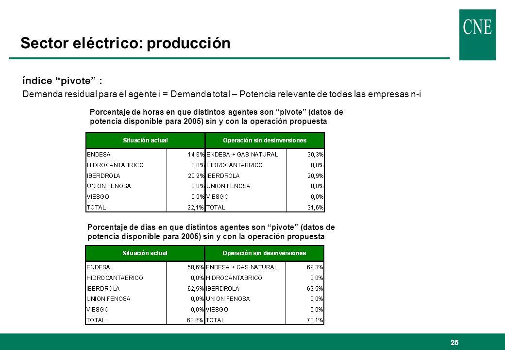 26 Sector eléctrico: mercado de suministro Cuotas de mercado de los principales grupos empresariales en términos de número de clientes y energía suministrada (junio de 2005) Impacto de la operación sobre el mercado de suministro total y sus componentes liberalizado y regulado (junio de 2005)