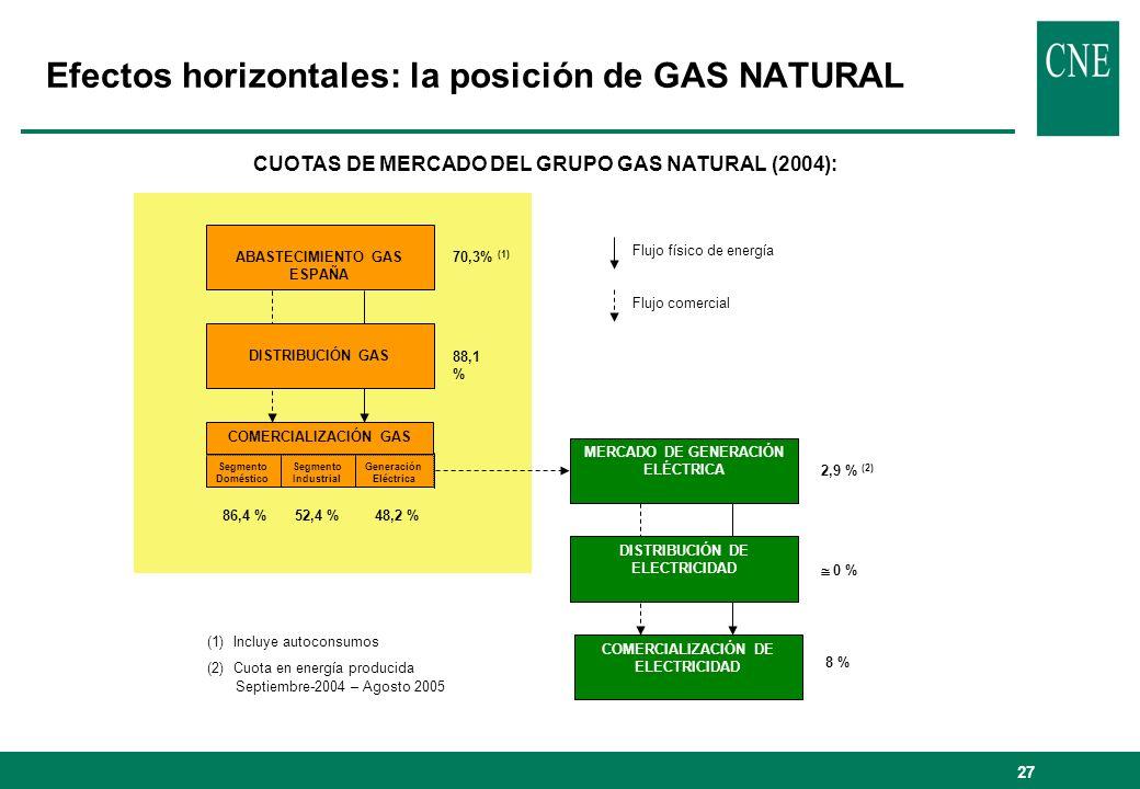 28 Efectos horizontales: la posición de ENDESA CUOTAS DE MERCADO DEL GRUPO ENDESA (2004): ABASTECIMIENTO GAS ESPAÑA DISTRIBUCIÓN GAS MERCADO DE GENERACIÓN ELÉCTRICA DISTRIBUCIÓN DE ELECTRICIDAD COMERCIALIZACIÓN DE ELECTRICIDAD 3,2 % (1) 2,1 % 5 % 6 % 0 % 31,7 % (2) 41,9 % 35 % COMERCIALIZACIÓN GAS Segmento Doméstico Segmento Industrial Generación Eléctrica Flujo físico de energía Flujo comercial (1) Incluye autoconsumos (2) Cuota en energía producida Septiembre-2004 – Agosto 2005