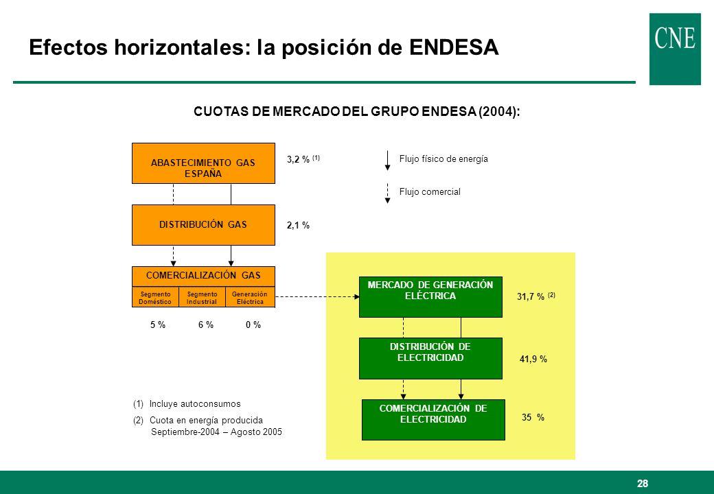 29 Efectos horizontales: la posición del grupo resultante de la operación CUOTAS DE MERCADO DEL GRUPO RESULTANTE DE LA OPA (sin desinversiones) ABASTECIMIENTO GAS ESPAÑA DISTRIBUCIÓN GAS MERCADO DE GENERACIÓN ELÉCTRICA DISTRIBUCIÓN DE ELECTRICIDAD COMERCIALIZACIÓN DE ELECTRICIDAD 73,5 % (1) 86 % 91,4 %58,4 %48,2 % 34,6 % (2) 42 % 44 % COMERCIALIZACIÓN GAS Segmento Doméstico Segmento Industrial Generación Eléctrica Flujo físico de energía Flujo comercial (1) Incluye autoconsumos (2) Cuota en energía producida Septiembre-2004 – Agosto 2005