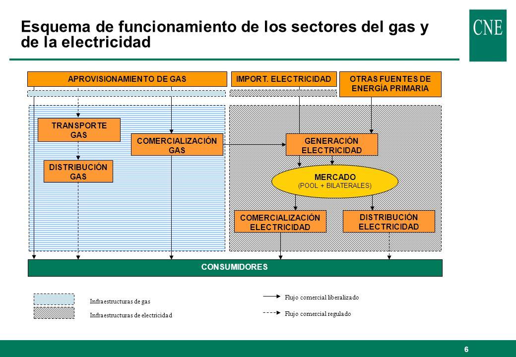 7 Organización del suministro eléctrico y de gas natural GENERACIÓN TRANSPORTE EN AT DISTRIBUCIÓN (A TARIFA) COMERCIALIZACIÓN Y VENTA SUMINISTRO DE ELECTRICIDAD APROVISIONAMIENTO TRANSPORTE INTERNACIONAL COMERCIALIZACIÓN Y VENTA SUMINISTRO DE GAS NATURAL ACTIVIDADES EN COMPETENCIA ACTIVIDADES REGULADAS ACTIVIDADES EN COMPETENCIA REGASIFICACIÓN ALMACENAMIENTO TRANSPORTE DISTRIBUCIÓN