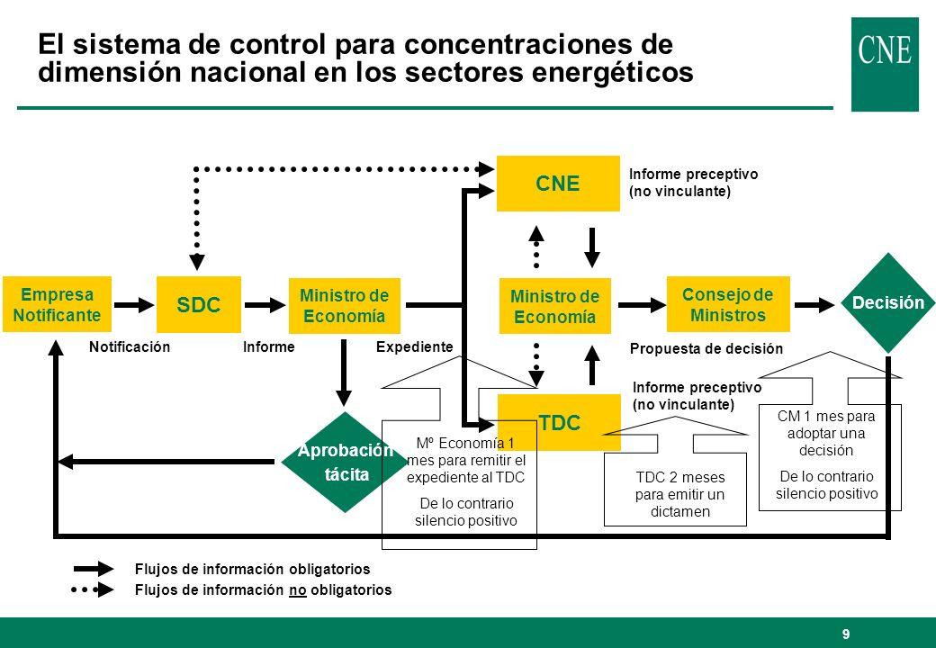 10 Los informes de la CNE y del TDC y la decisión del Gobierno l20 de diciembre de 2005: CNE emite informe que recomienda aprobación de la operación bajo condiciones l5 de enero de 2006: TDC emite informe que aconseja al Gobierno que declare improcedente la operación de concentración notificada y ordene que no se proceda a la misma l3 de febrero de 2006, Orden EHA/193/2006: el Consejo de Ministros acuerda subordinar la operación de concentración … al cumplimiento de las siguientes condiciones … (13 condiciones sustantivas y 4 de procedimiento, consistencia con criterios comunitarios)
