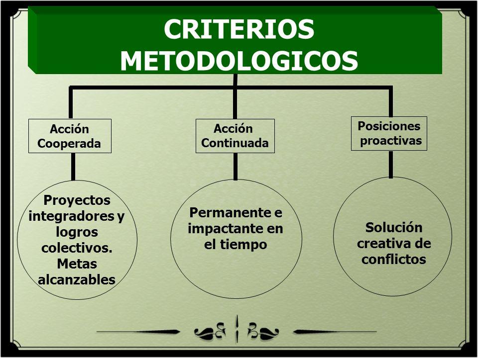 CRITERIOS METODOLOGICOS Proyectos integradores y logros colectivos. Metas alcanzables Permanente e impactante en el tiempo Solución creativa de confli