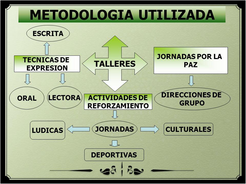 METODOLOGIA UTILIZADA JORNADAS POR LA PAZ TECNICAS DE EXPRESION ORAL LECTORA ESCRITA TALLERES DIRECCIONES DE GRUPO ACTIVIDADES DE REFORZAMIENTO JORNAD
