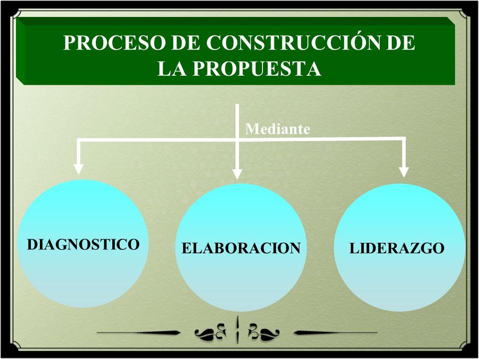 DIAGNOSTICO ELABORACION LIDERAZGO PROCESO DE CONSTRUCCIÓN DE LA PROPUESTA Mediante