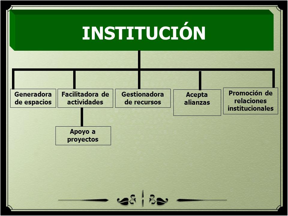 INSTITUCIÓN Generadora de espacios Facilitadora de actividades Gestionadora de recursos Apoyo a proyectos Promoción de relaciones institucionales Acep
