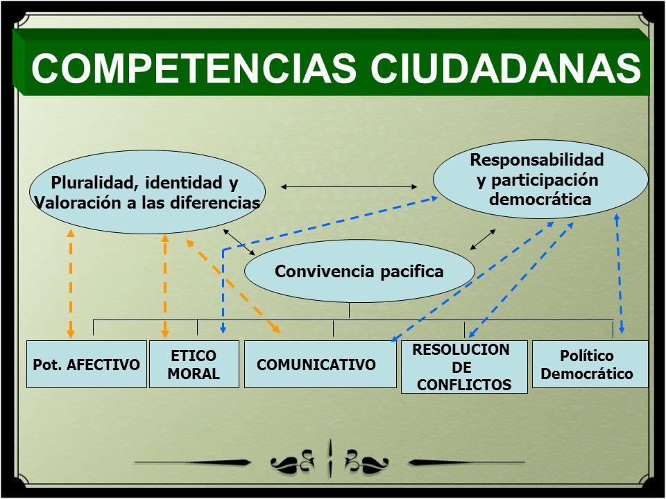 Responsabilidad y participación democrática Pot. AFECTIVO ETICO MORAL COMUNICATIVO RESOLUCION DE CONFLICTOS Político Democrático Pluralidad, identidad