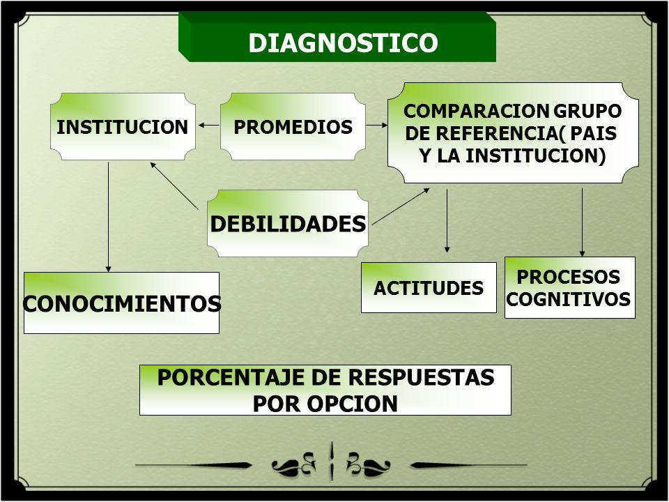 DIAGNOSTICO PROMEDIOS COMPARACION GRUPO DE REFERENCIA( PAIS Y LA INSTITUCION) CONOCIMIENTOS ACTITUDES PORCENTAJE DE RESPUESTAS POR OPCION PROCESOS COG