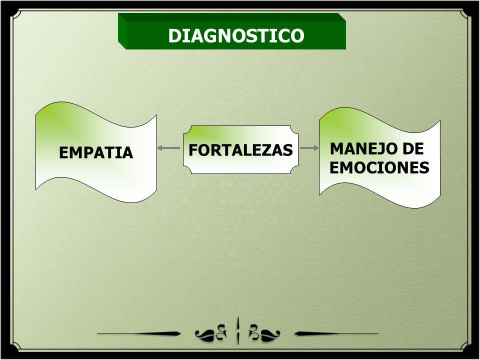 EMPATIA MANEJO DE EMOCIONES DIAGNOSTICO FORTALEZAS
