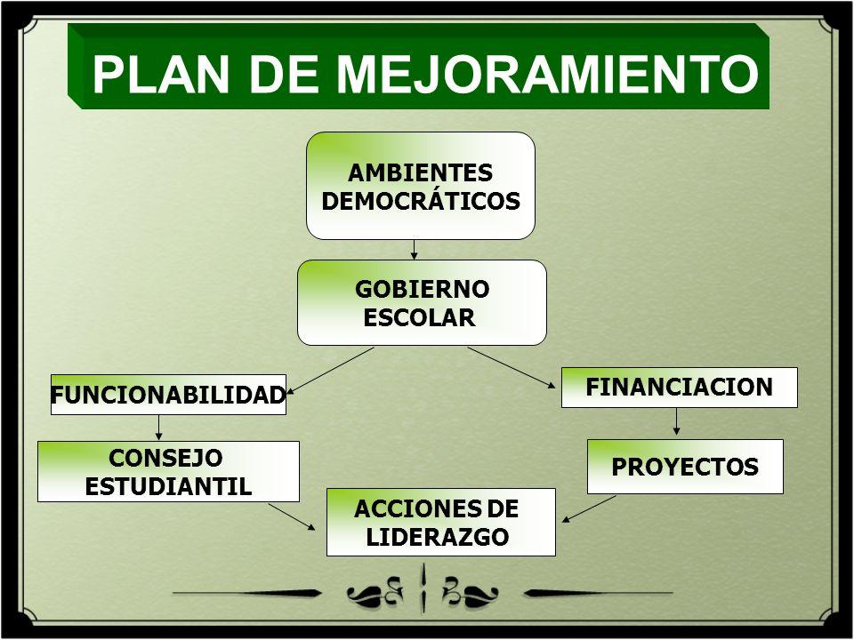 AMBIENTES DEMOCRÁTICOS GOBIERNO ESCOLAR CONSEJO ESTUDIANTIL ACCIONES DE LIDERAZGO FUNCIONABILIDAD PROYECTOS PLAN DE MEJORAMIENTO FINANCIACION
