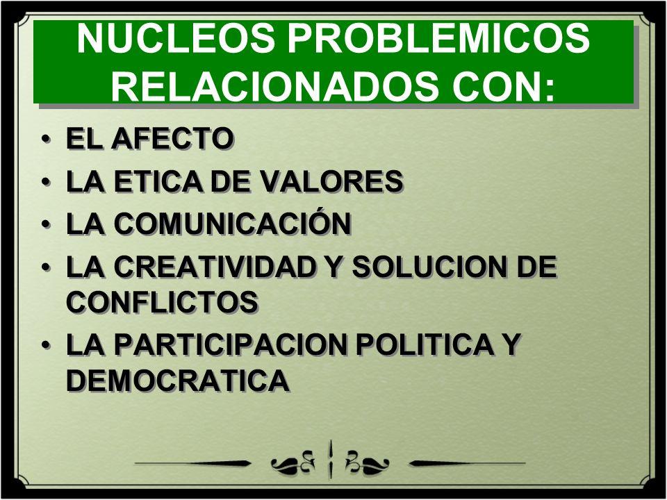 NUCLEOS PROBLEMICOS RELACIONADOS CON: EL AFECTO LA ETICA DE VALORES LA COMUNICACIÓN LA CREATIVIDAD Y SOLUCION DE CONFLICTOS LA PARTICIPACION POLITICA