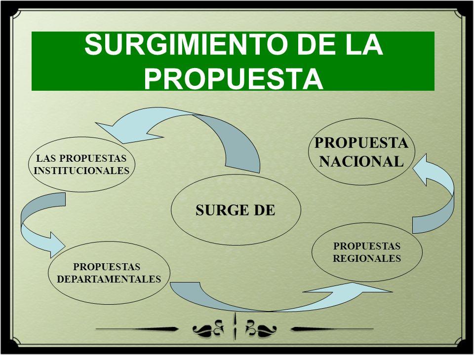 SURGIMIENTO DE LA PROPUESTA SURGE DE PROPUESTAS DEPARTAMENTALES LAS PROPUESTAS INSTITUCIONALES PROPUESTAS REGIONALES PROPUESTA NACIONAL