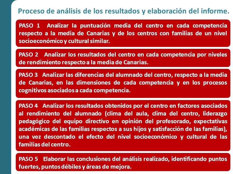 Analizar de los resultados en cada competencia, relacionando la puntuación media del centro con respecto a: a.La puntuación media de Canarias.