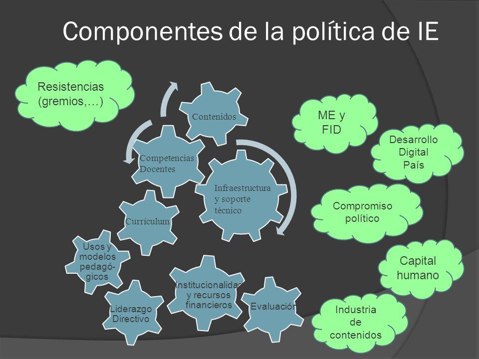 Componentes de la política de IE Usos y modelos pedagó- gicos Liderazgo Directivo Institucionalidad y recursos financieros Evaluación Desarrollo Digit