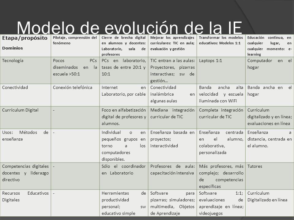 Modelo de evolución de la IE Etapa/propósito Dominios Pilotaje, comprensión del fenómeno Cierre de brecha digital en alumnos y docentes: Laboratorio,