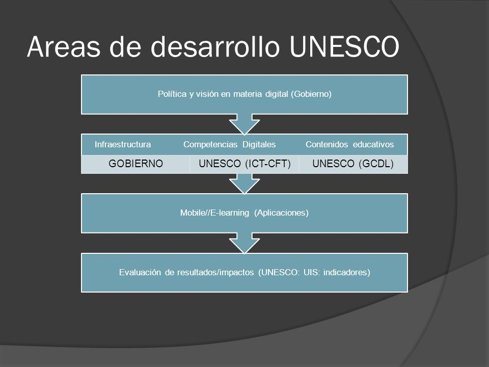 Areas de desarrollo UNESCO Evaluación de resultados/impactos (UNESCO: UIS: indicadores) Mobile//E-learning (Aplicaciones) Infraestructura Competencias