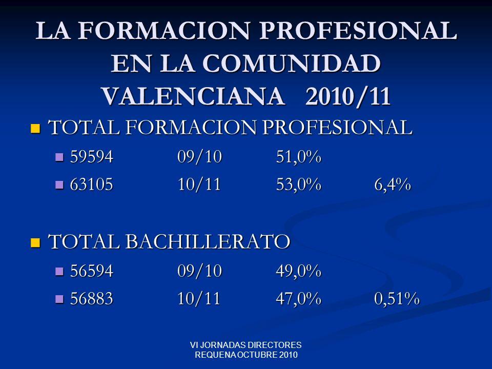 VI JORNADAS DIRECTORES REQUENA OCTUBRE 2010 LA FORMACION PROFESIONAL EN LA COMUNIDAD VALENCIANA 2010/11 TOTAL FORMACION PROFESIONAL TOTAL FORMACION PR