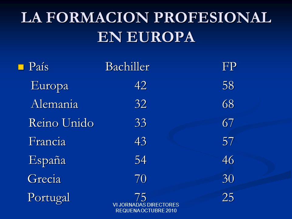 VI JORNADAS DIRECTORES REQUENA OCTUBRE 2010 LA FORMACION PROFESIONAL EN EUROPA PaísBachillerFP PaísBachillerFP Europa4258 Europa4258 Alemania 3268 Ale