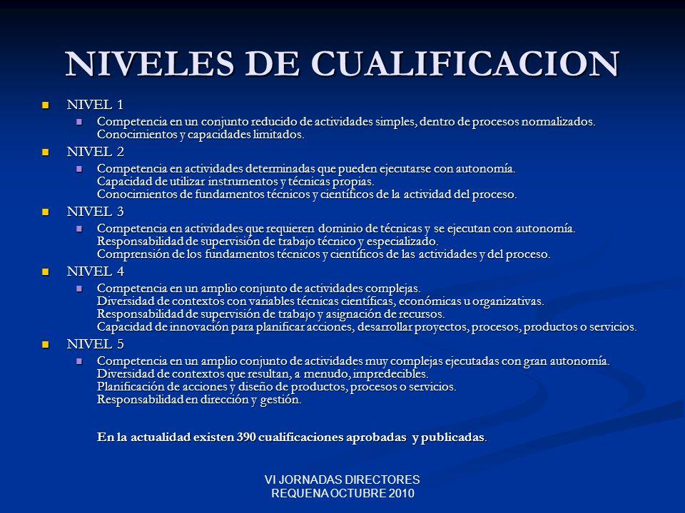 VI JORNADAS DIRECTORES REQUENA OCTUBRE 2010 NIVELES DE CUALIFICACION NIVEL 1 NIVEL 1 Competencia en un conjunto reducido de actividades simples, dentr