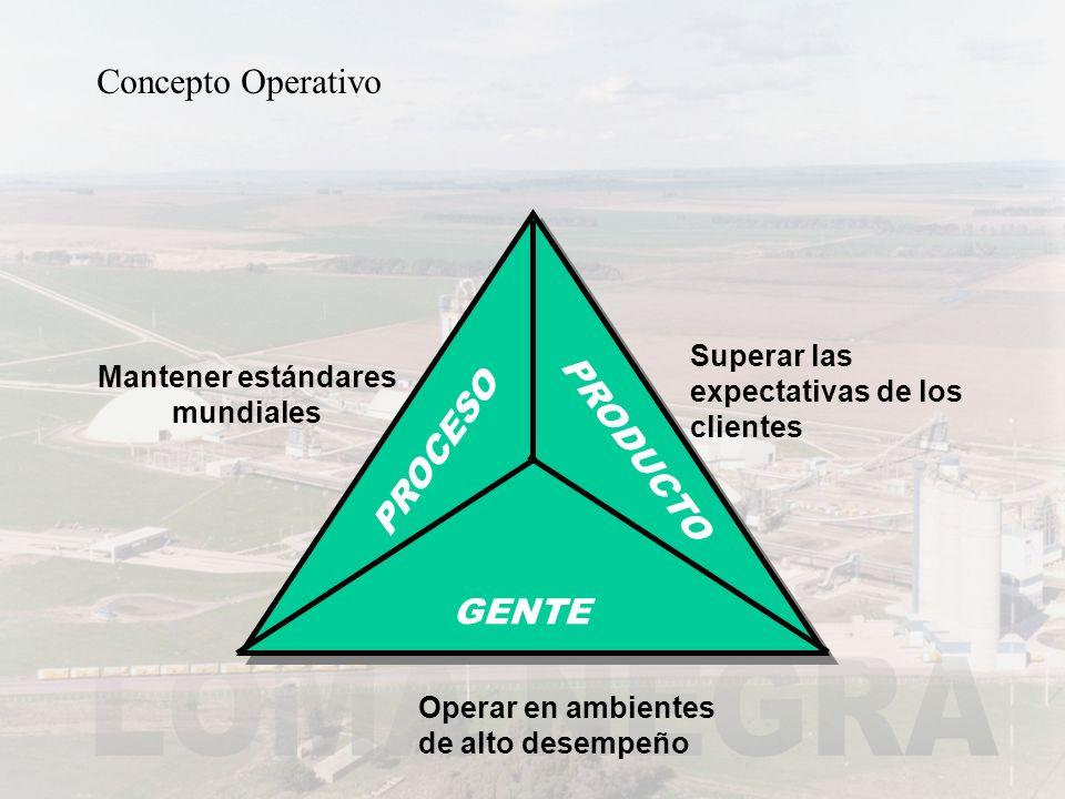 Concepto Operativo PROCESO Mantener estándares mundiales PRODUCTO Superar las expectativas de los clientes GENTE Operar en ambientes de alto desempeño