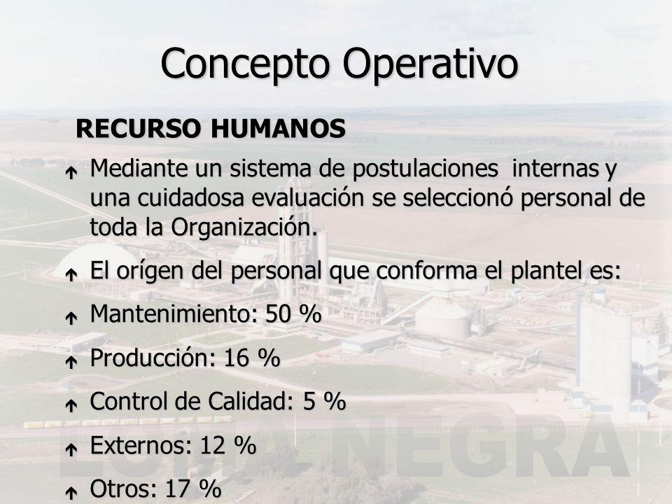 RECURSO HUMANOS RECURSO HUMANOS Concepto Operativo é Mediante un sistema de postulaciones internas y una cuidadosa evaluación se seleccionó personal d