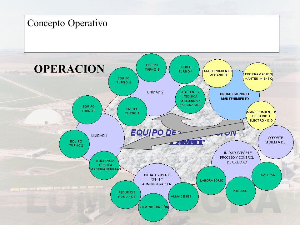 Concepto Operativo OPERACION