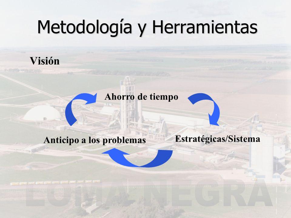 Visión Metodología y Herramientas Anticipo a los problemas Ahorro de tiempo Estratégicas/Sistema