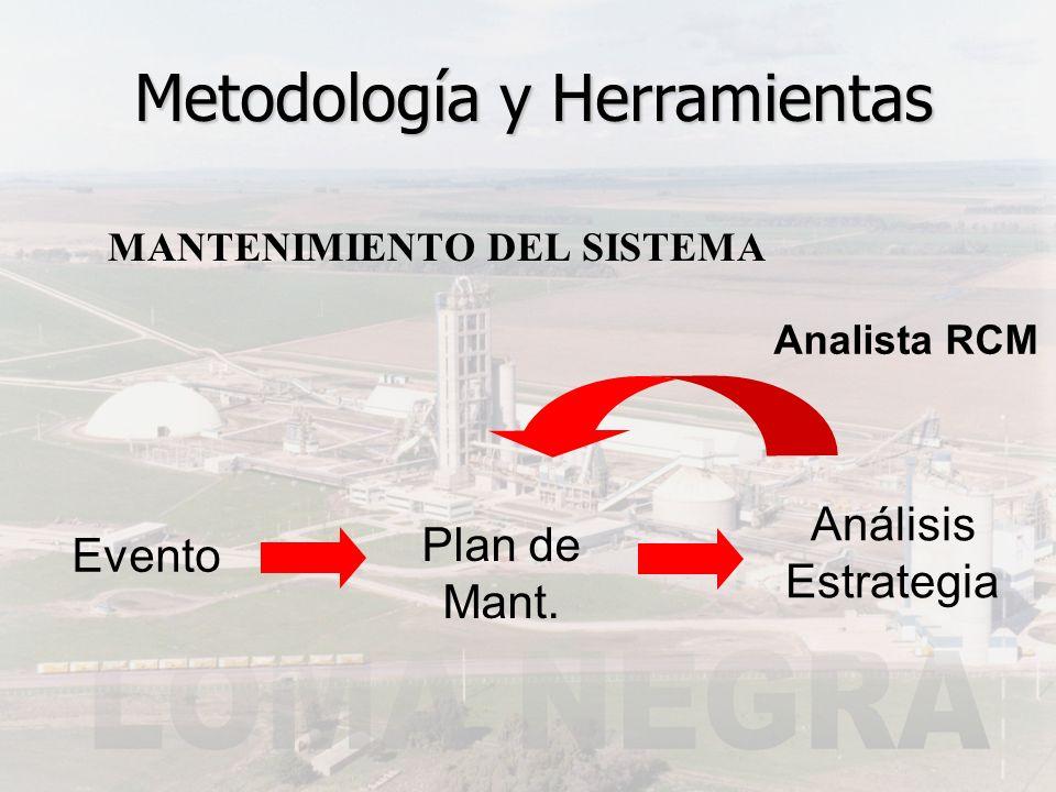 MANTENIMIENTO DEL SISTEMA Análisis Estrategia Plan de Mant. Evento Metodología y Herramientas Analista RCM