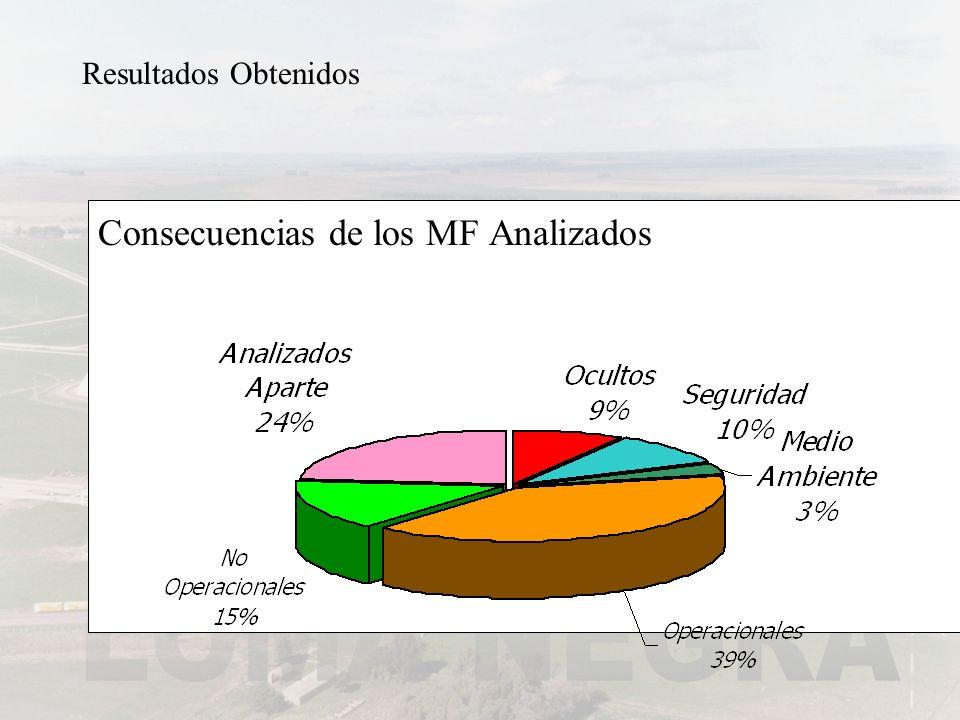 Resultados Obtenidos Consecuencias de los MF Analizados