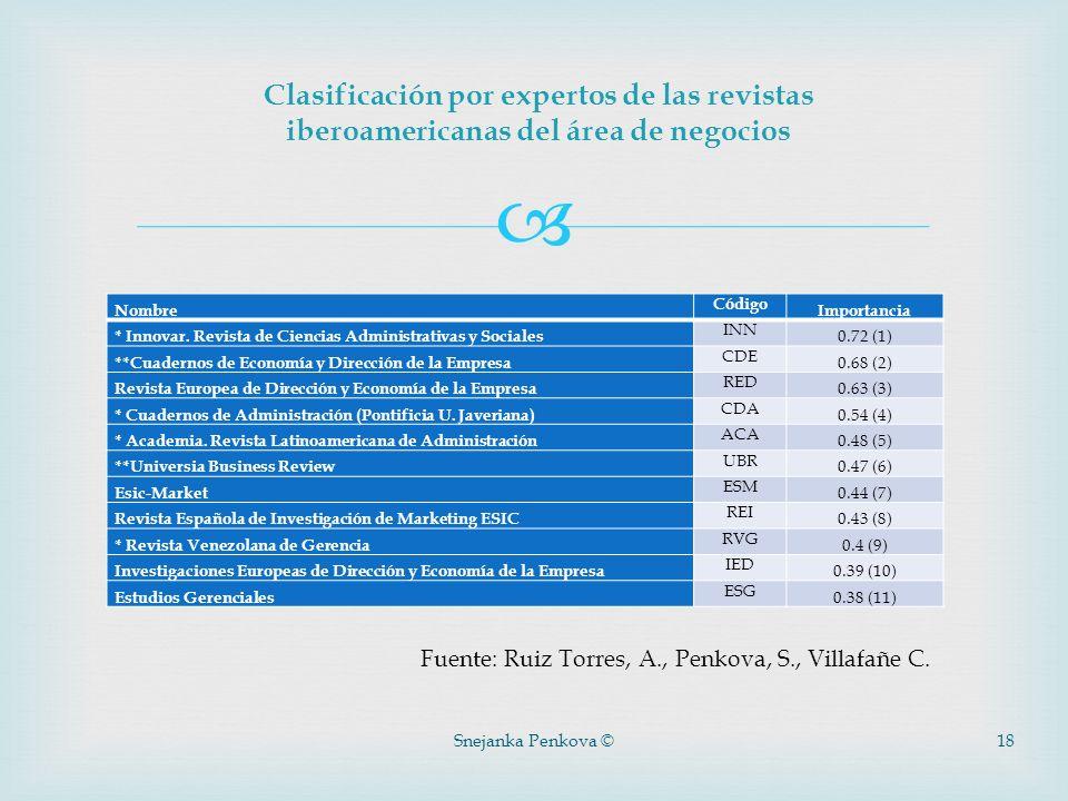 Snejanka Penkova ©18 Nombre Código Importancia * Innovar. Revista de Ciencias Administrativas y Sociales INN 0.72 (1) **Cuadernos de Economía y Direcc