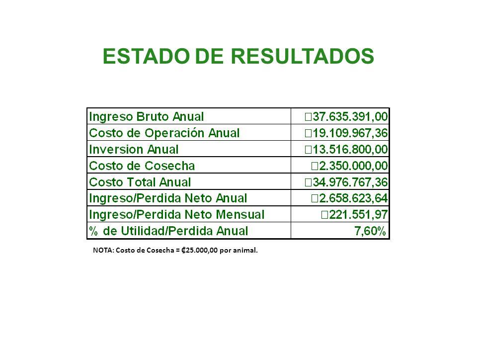 ESTADO DE RESULTADOS NOTA: Costo de Cosecha = 25.000,00 por animal.
