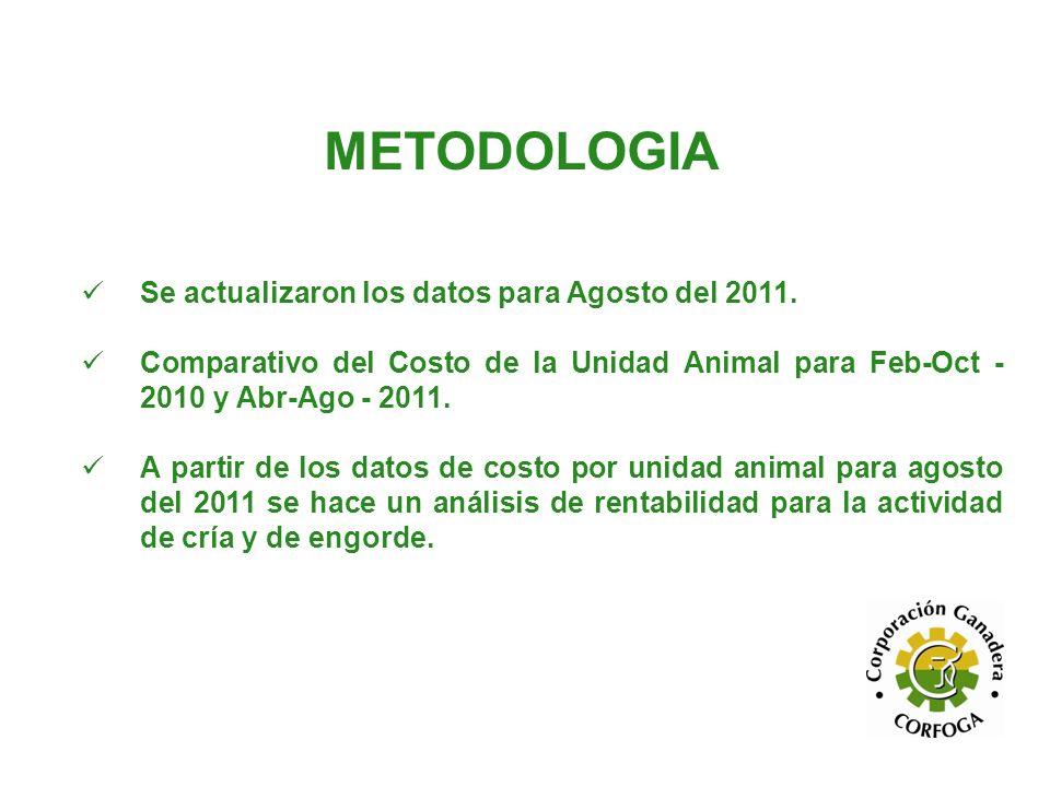 METODOLOGIA Se actualizaron los datos para Agosto del 2011. Comparativo del Costo de la Unidad Animal para Feb-Oct - 2010 y Abr-Ago - 2011. A partir d
