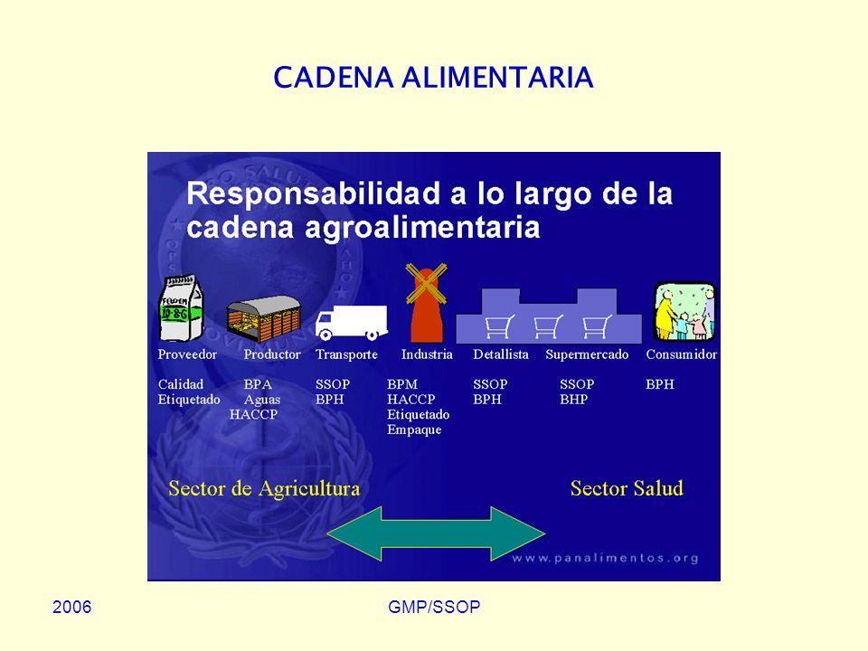 2006GMP/SSOP BUENAS PRÁCTICAS AGRÍCOLAS Producción Primaria –Evitar el uso de áreas donde el Medio Ambiente represente una amenaza para la Inocuidad del Alimento –Controlar los Contaminantes, las Plagas y Enfermedades de Animales y Plantas –Adoptar Prácticas y Medidas que aseguren que el Alimento se produzca bajo condiciones higiénicas apropiadas (Buenas Prácticas Agrícolas-GAP)