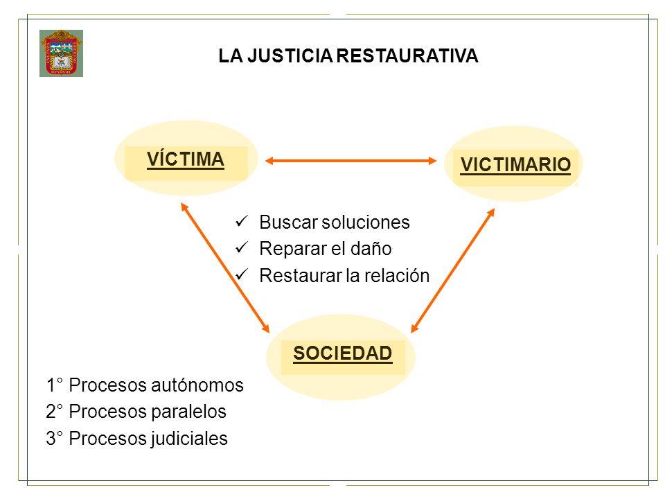 LA JUSTICIA RESTAURATIVA Buscar soluciones Reparar el daño Restaurar la relación 1° Procesos autónomos 2° Procesos paralelos 3° Procesos judiciales VÍ
