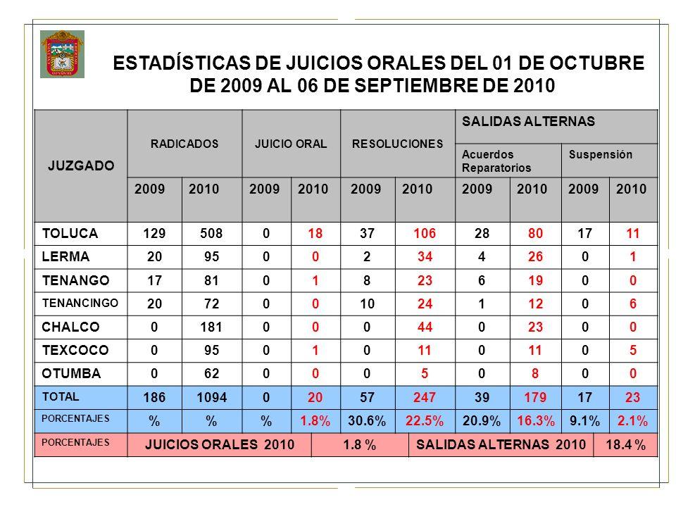 ESTADÍSTICAS DE JUICIOS ORALES DEL 01 DE OCTUBRE DE 2009 AL 06 DE SEPTIEMBRE DE 2010 JUZGADO RADICADOSJUICIO ORALRESOLUCIONES SALIDAS ALTERNAS Acuerdo