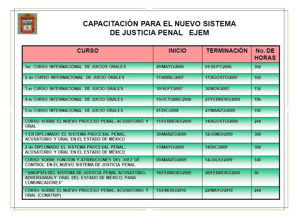 CAPACITACIÓN PARA EL NUEVO SISTEMA DE JUSTICIA PENAL EJEM CURSOINICIOTERMINACIÓNNo. DE HORAS 1er CURSO INTERNACIONAL DE JUICIOS ORALES29/MAYO/200601/S