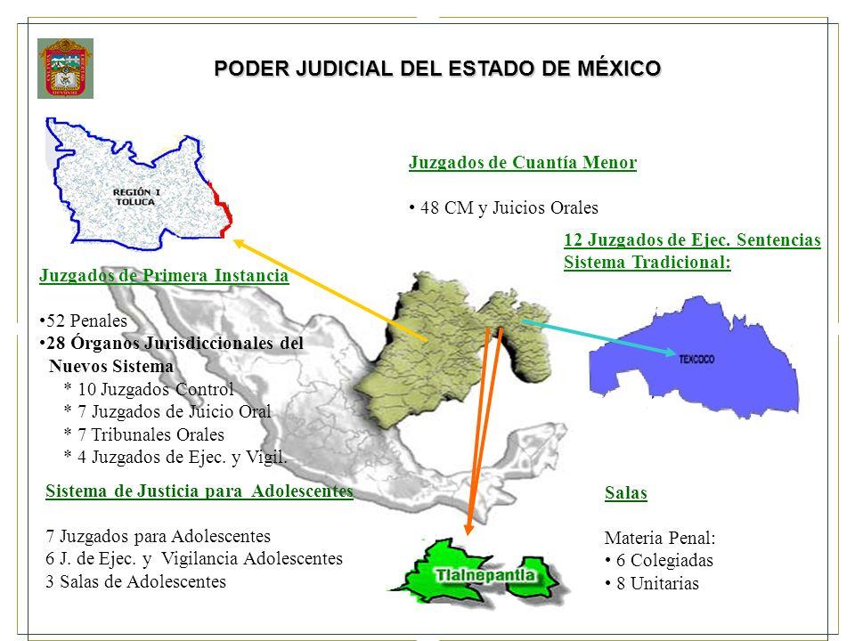 PODER JUDICIAL DEL ESTADO DE MÉXICO Juzgados de Primera Instancia 52 Penales 28 Órganos Jurisdiccionales del Nuevos Sistema * 10 Juzgados Control * 7