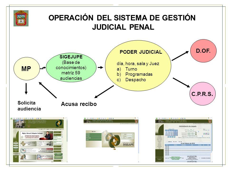 MP PODER JUDICIAL día, hora, sala y Juez a)Turno b)Programadas c)Despacho SIGEJUPE (Base de conocimientos) matríz 59 audiencias D.OF. C.P.R.S. Solicit