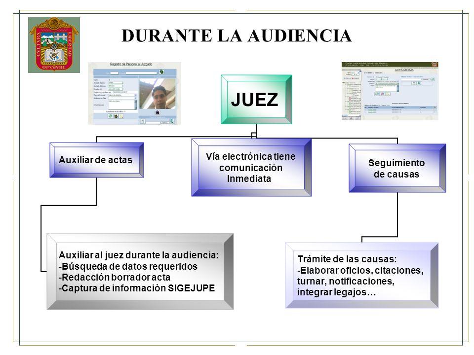 DURANTE LA AUDIENCIA JUEZ Auxiliar de actas Auxiliar al juez durante la audiencia: Búsqueda de datos requeridos Redacción borrador acta Captura de inf