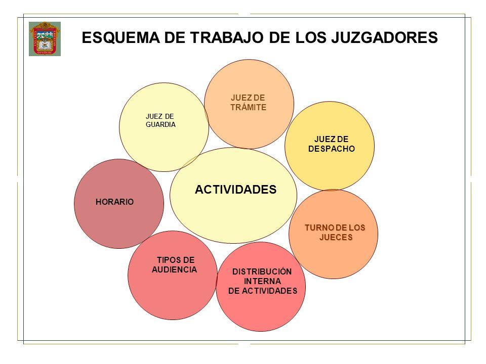 ESQUEMA DE TRABAJO DE LOS JUZGADORES JUEZ DE TRÁMITE JUEZ DE DESPACHO TURNO DE LOS JUECES ACTIVIDADES DISTRIBUCIÓN INTERNA DE ACTIVIDADES TIPOS DE AUD