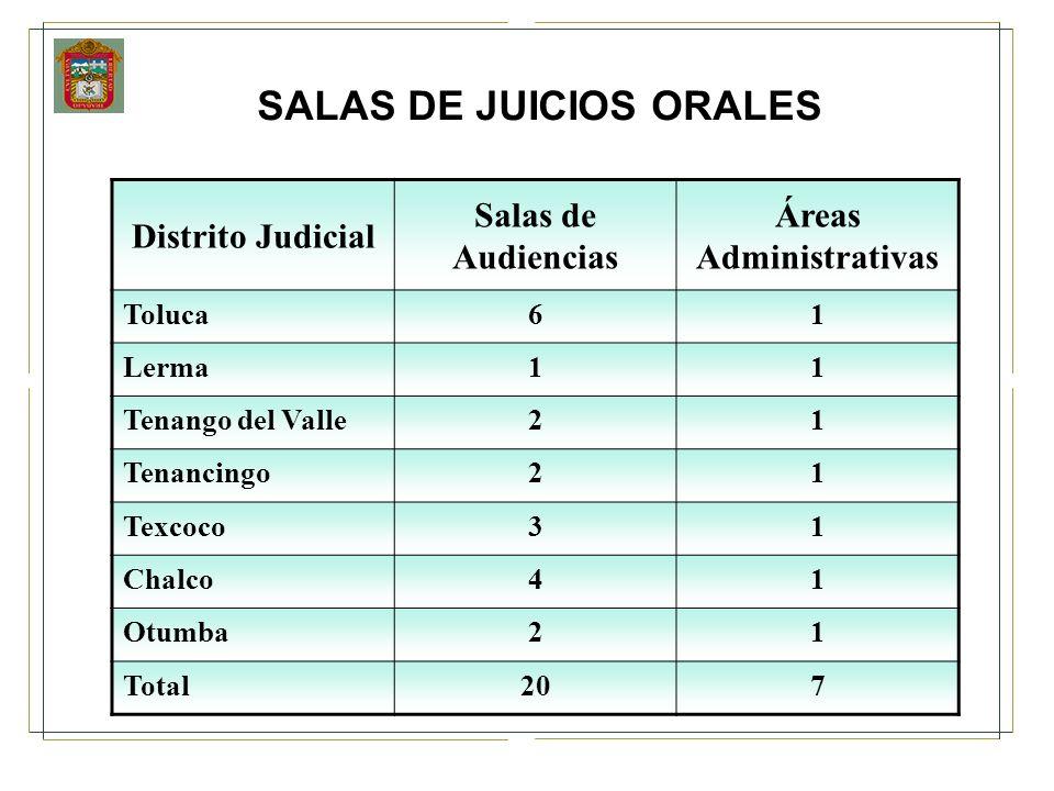 SALAS DE JUICIOS ORALES Distrito Judicial Salas de Audiencias Áreas Administrativas Toluca61 Lerma11 Tenango del Valle21 Tenancingo21 Texcoco31 Chalco