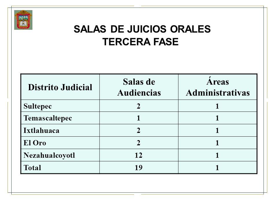 SALAS DE JUICIOS ORALES TERCERA FASE Distrito Judicial Salas de Audiencias Áreas Administrativas Sultepec21 Temascaltepec11 Ixtlahuaca21 El Oro21 Neza