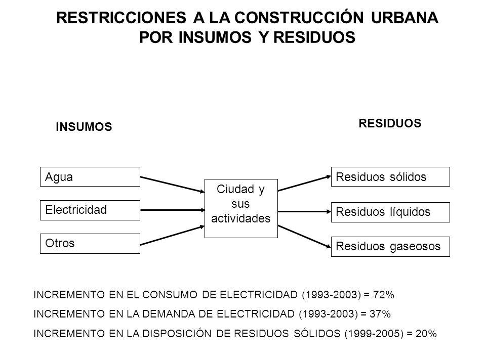 RESTRICCIONES A LA CONSTRUCCIÓN URBANA POR INSUMOS Y RESIDUOS INSUMOS RESIDUOS Agua Ciudad y sus actividades Electricidad Otros Residuos sólidos Resid