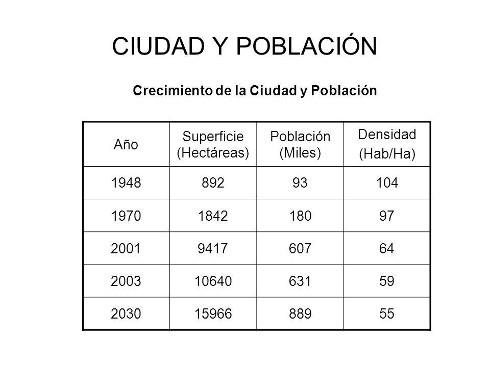 CIUDAD Y POBLACIÓN Año Superficie (Hectáreas) Población (Miles) Densidad (Hab/Ha) 194889293104 1970184218097 2001941760764 20031064063159 203015966889