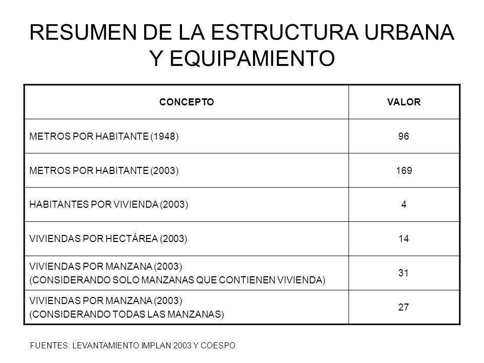 RESUMEN DE LA ESTRUCTURA URBANA Y EQUIPAMIENTO CONCEPTOVALOR METROS POR HABITANTE (1948)96 METROS POR HABITANTE (2003)169 HABITANTES POR VIVIENDA (200
