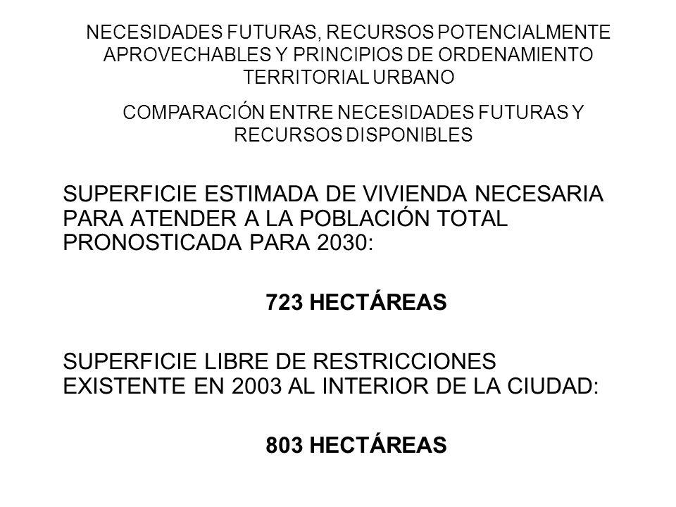 NECESIDADES FUTURAS, RECURSOS POTENCIALMENTE APROVECHABLES Y PRINCIPIOS DE ORDENAMIENTO TERRITORIAL URBANO SUPERFICIE ESTIMADA DE VIVIENDA NECESARIA P