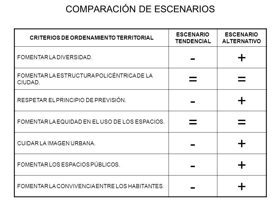 COMPARACIÓN DE ESCENARIOS CRITERIOS DE ORDENAMIENTO TERRITORIAL ESCENARIO TENDENCIAL ESCENARIO ALTERNATIVO FOMENTAR LA DIVERSIDAD. -+ FOMENTAR LA ESTR