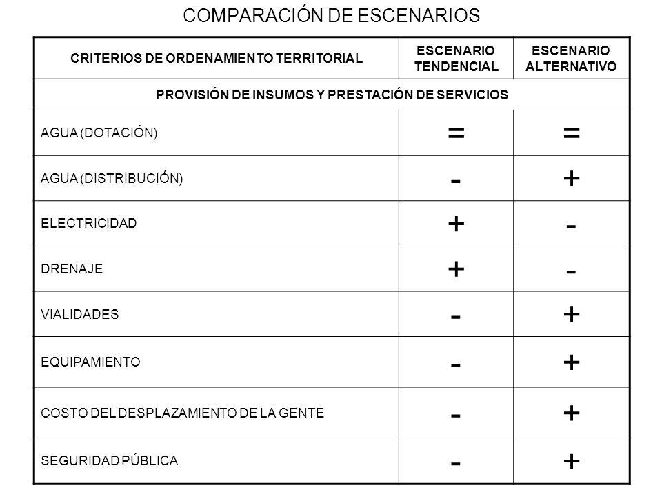 COMPARACIÓN DE ESCENARIOS CRITERIOS DE ORDENAMIENTO TERRITORIAL ESCENARIO TENDENCIAL ESCENARIO ALTERNATIVO PROVISIÓN DE INSUMOS Y PRESTACIÓN DE SERVIC